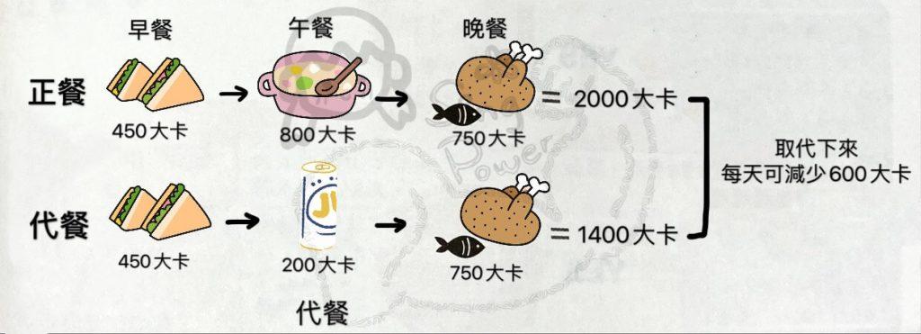 代餐取代正餐的減肥原理